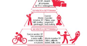 Piramide del movimento